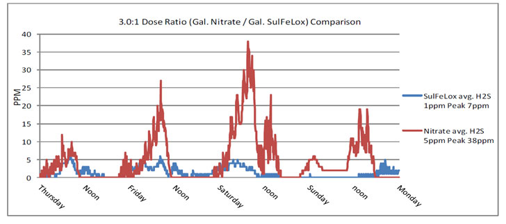 Graph of SulFeLox compared to Calcium Nitrate